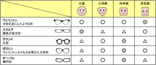 デキる女性の眼鏡術