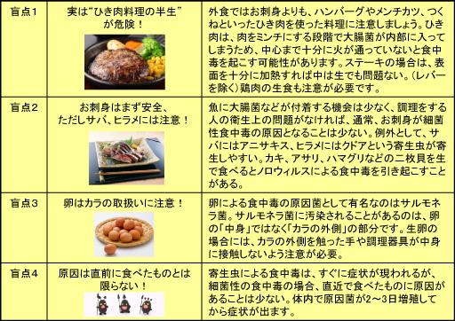 食中毒の4つの盲点