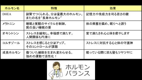 """更年期からの """"レスキューホルモン"""""""