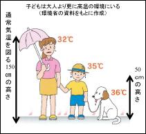 子どもを熱中症から守る