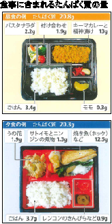 フレイル予防の食事ガイド