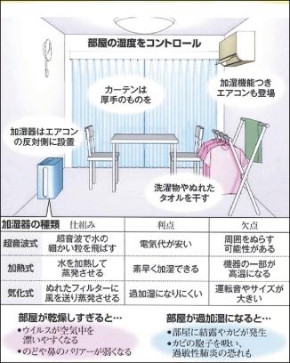 冬の室内、乾燥を防ぐ