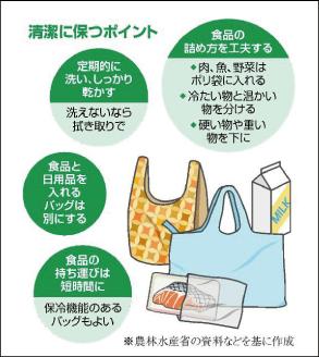 エコバッグに食中毒の危険性?